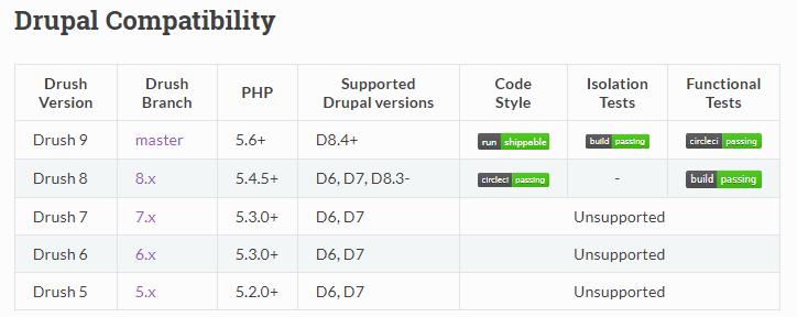 33Drush Drupal Compatibility