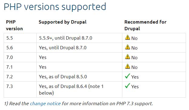 33Drupal a podporované verze PHP